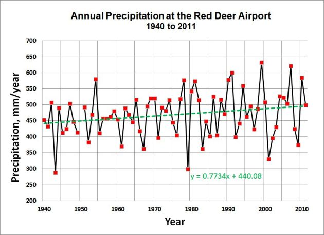 Annual Precip-RDA-1940 to 2011