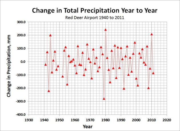 Change in Total Precip Y-to-Y 1940-2011