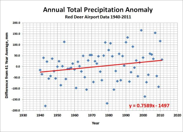 Precipitation Anomaly-RDA-1940-2012