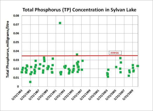 TP in SL 1983-2010