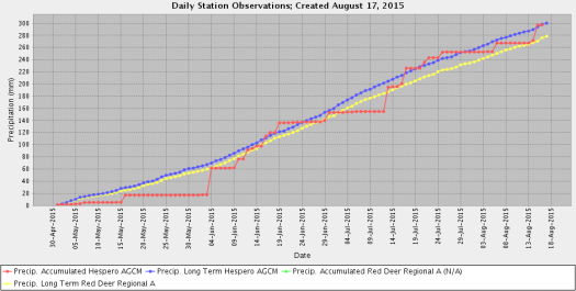 Hespero Precip 2015-05-01 to 08-17