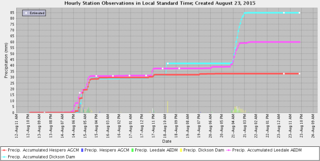 Three Station Precip 2015-08-13 to 23
