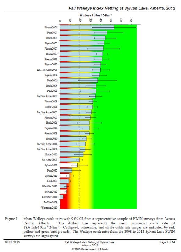 Fall Walleye Index Netting 2012