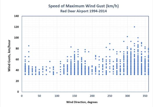 Max Wind Gusts vs Dir