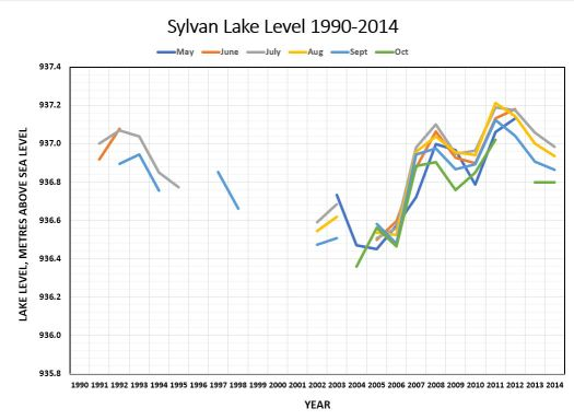 Sylvan Lake Level 1990-2014