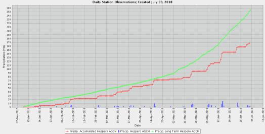 ABAg Precipitation to 2018-07-03