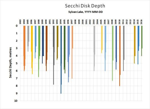 water-quality-secchi-disk-depth-vs-time1