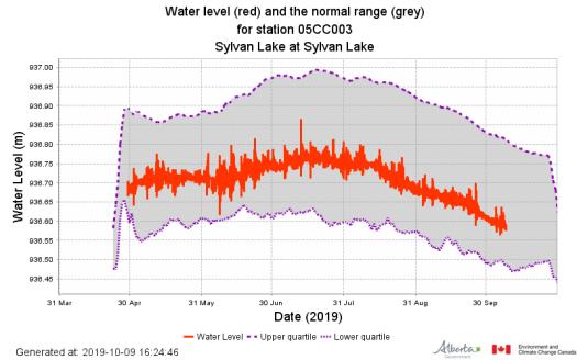 Lake Level 2019-10-09