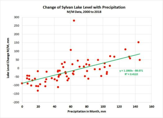 Lake Level vs Pptn