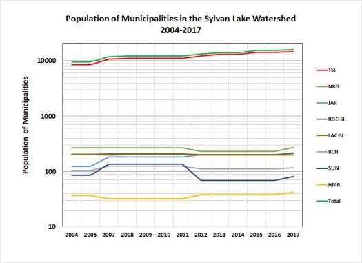 Populations 2004-2017.v2