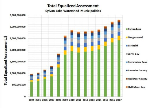 Total Equalized Assessment