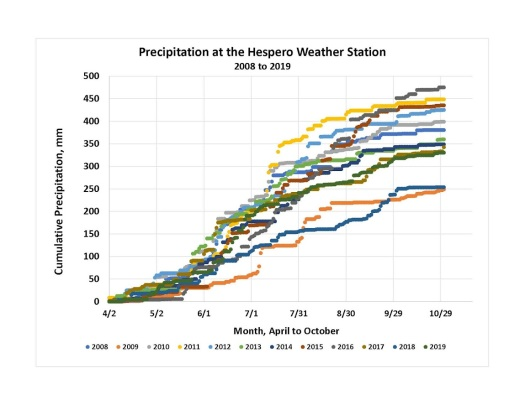 Cumulative Precipitation May to Oct by Year