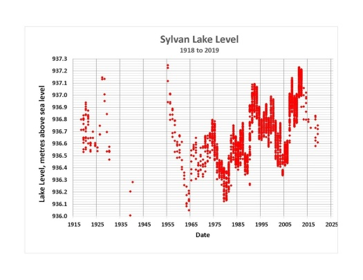 Lake Level 1919 to 2019-Linear