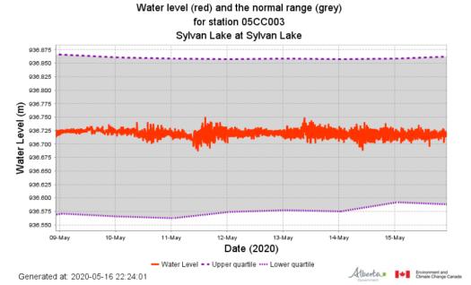 Lake Level 2020-05-16